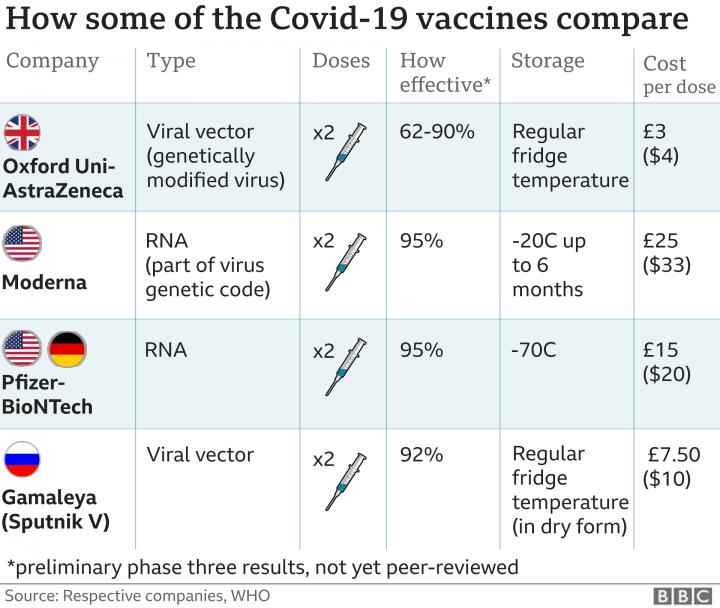 COVID Vaccines compared
